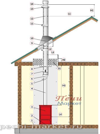 Инструкция по монтажу труб дымохода к сэндвич дымоход акция